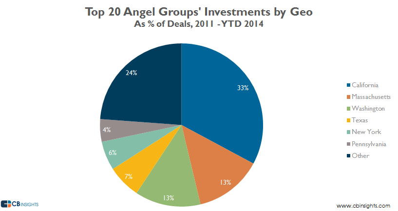 Top 20 Angel Groups Investments by Geo