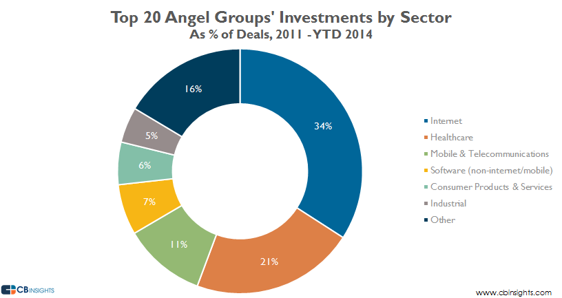 Top 20 Angel Groups Investments by Sector
