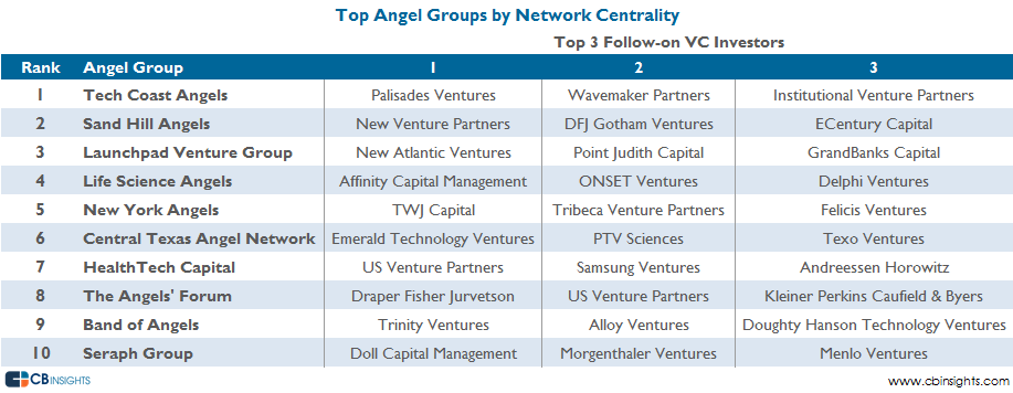 Top Network Centrality Angel Groups