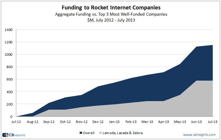 rocketfunding