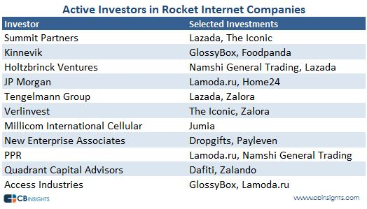 rocketinternetactiveinvestors
