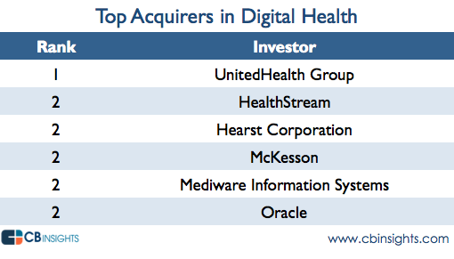 top acquirers